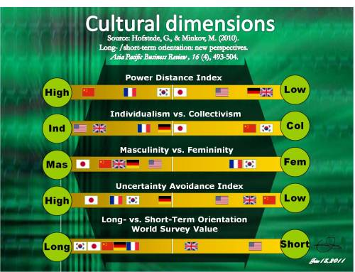 hofstede's cultural dimensions and tourist behaviors This paper develops a conceptual framework for analyzing tourist behaviors and identifies three categories of behaviors based on the applications of hofstede's cultural dimensions and the.